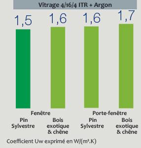 performance-fenetres-bois-virtuose1